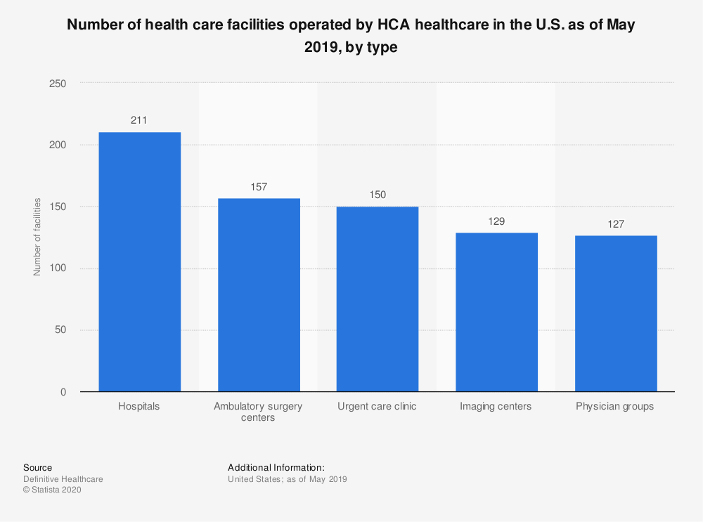 Statistic: Number of health care facilities operated by HCA healthcare in the U.S. as of May 2019, by type | Statista