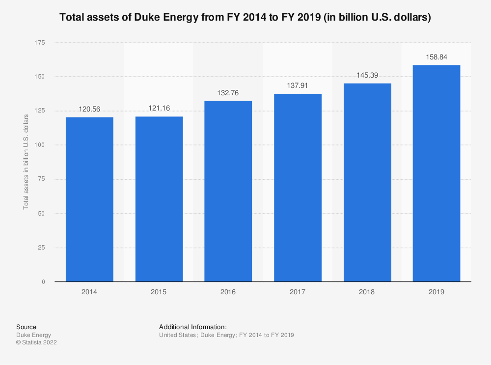 Statistic: Total assets of Duke Energy from FY 2014 to FY 2018 (in billion U.S. dollars) | Statista