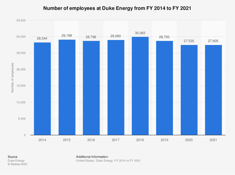 Statistic: Number of employees at Duke Energy from FY 2014 to FY 2019 | Statista