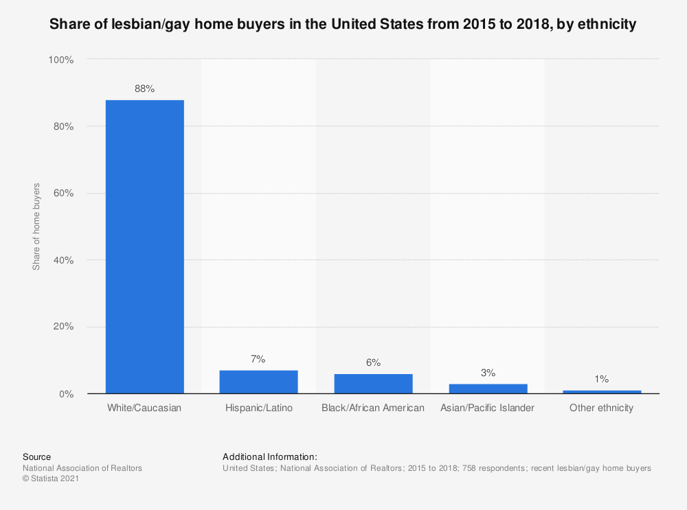 Statistic: Share of lesbian/gay home buyers in the United States from 2015 to 2018, by ethnicity | Statista