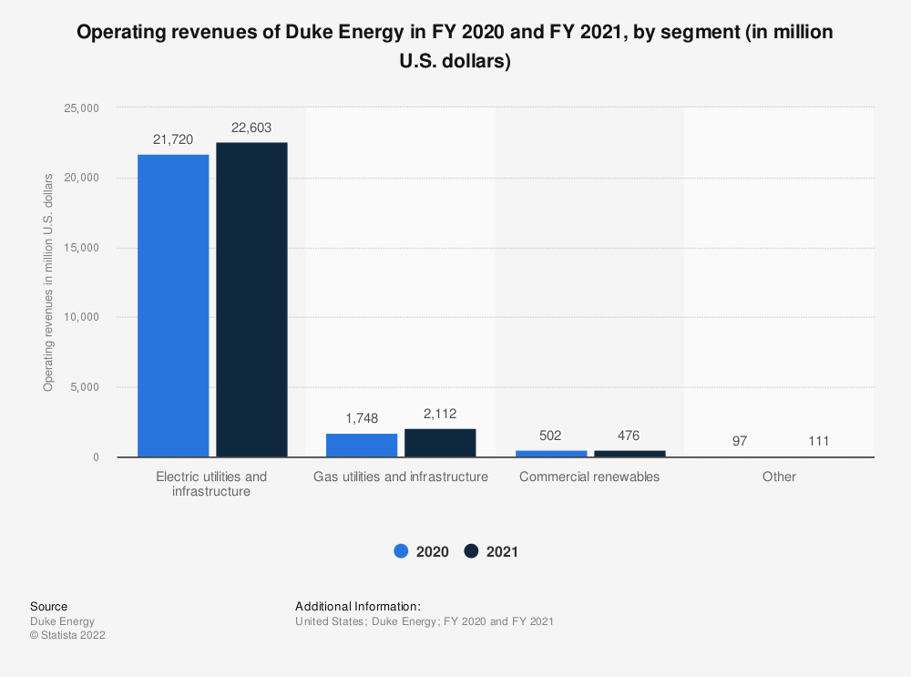 Statistic: Operating revenues of Duke Energy in FY 2017 and FY 2018, by segment (in million U.S. dollars) | Statista