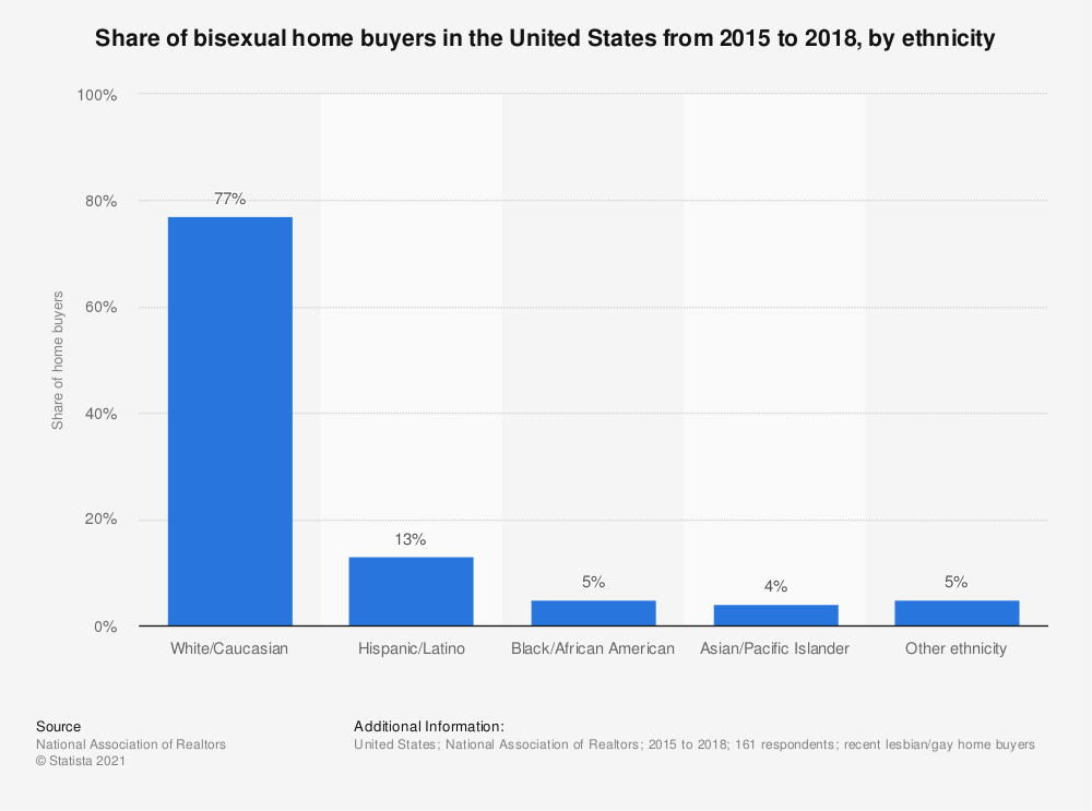 Statistic: Share of bisexual home buyers in the United States from 2015 to 2018, by ethnicity | Statista