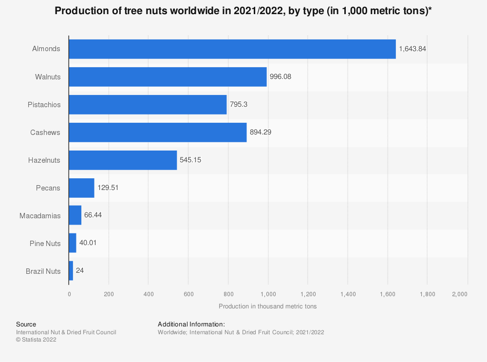 Statistic: Production of tree nuts worldwide in 2018/2019, by type (in 1,000 metric tons)* | Statista