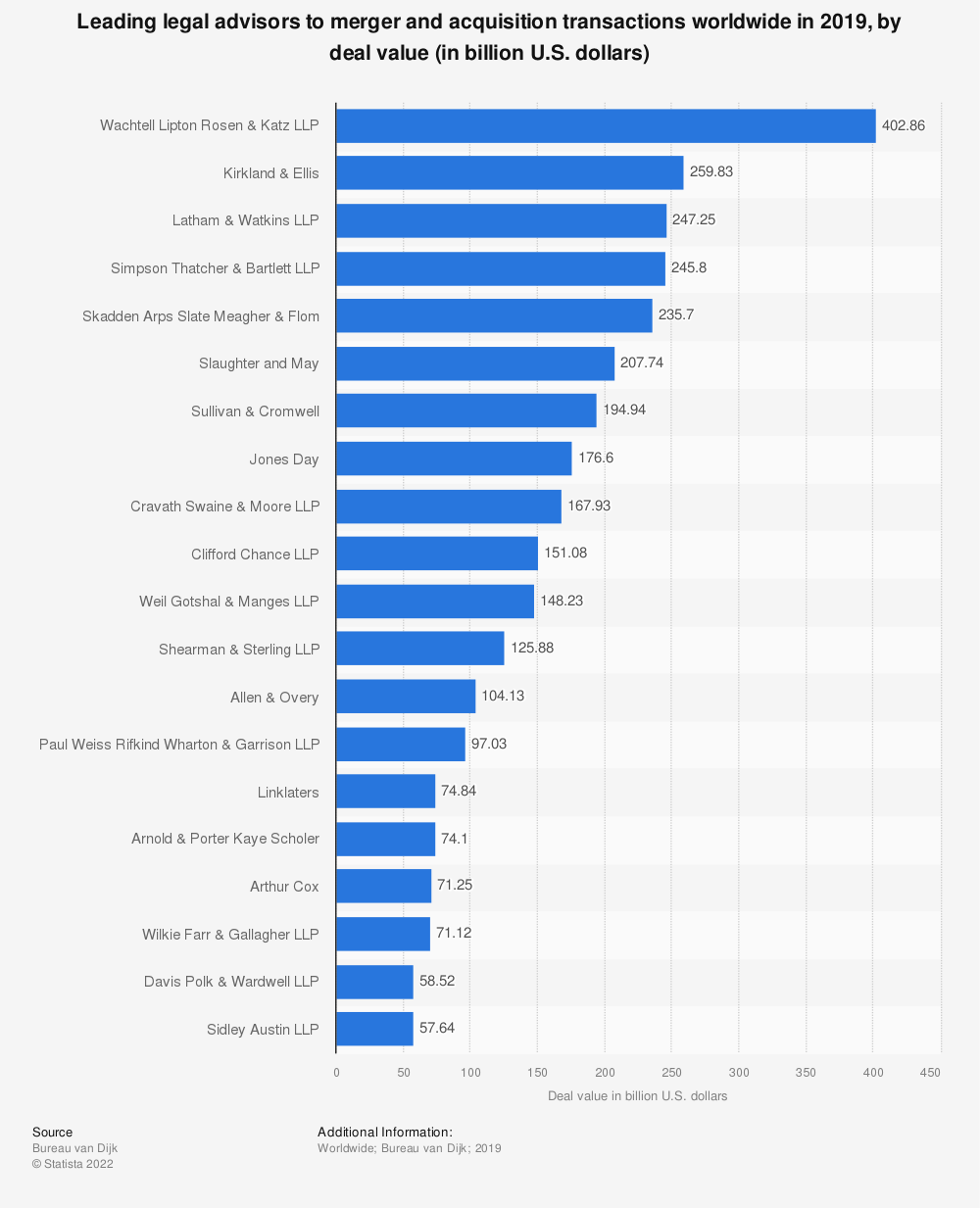 Statistic: Leading legal advisors to merger and acquisition transactions worldwide in 2019, by deal value (in billion U.S. dollars) | Statista