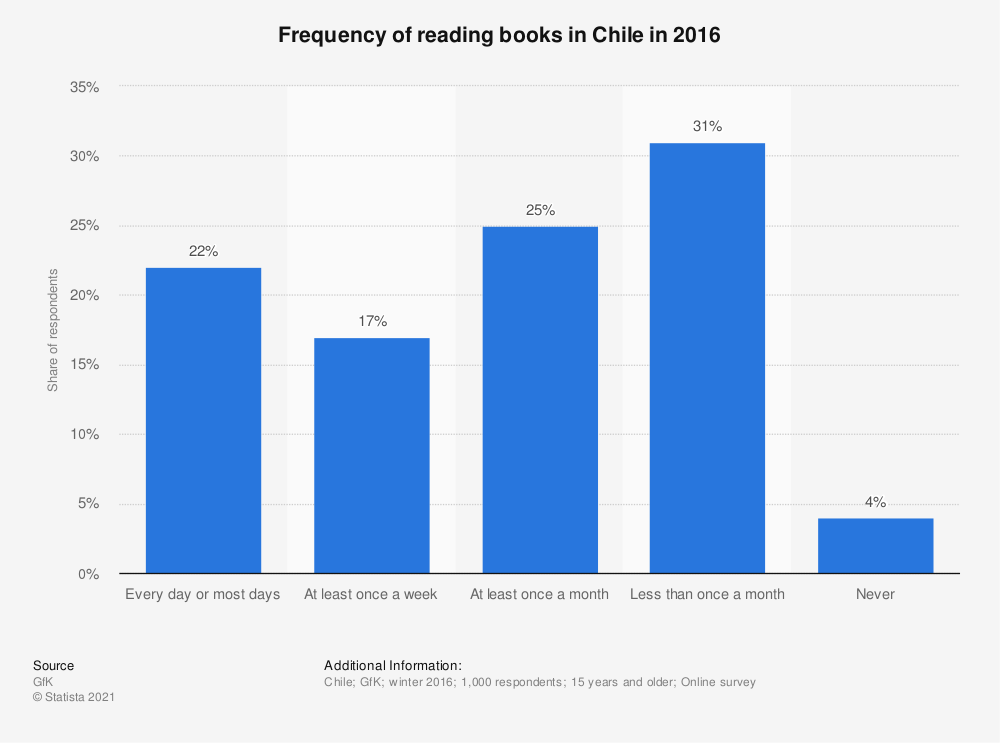 Statistic: Frequency of reading books in Chile in 2016 | Statista