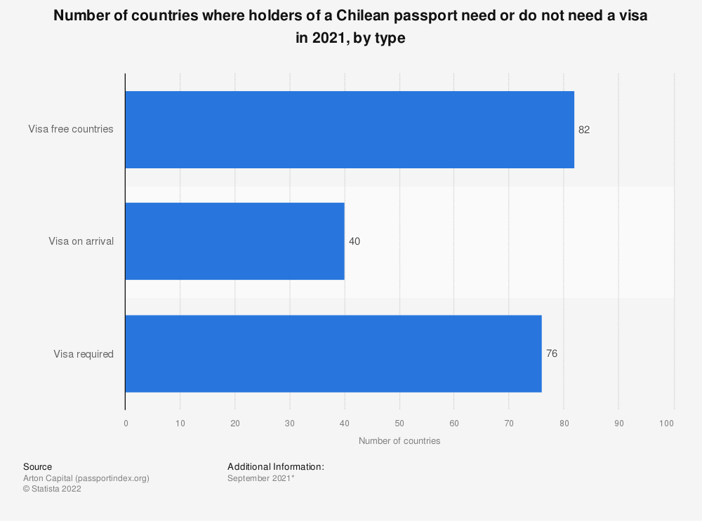 Statistic: Number of countries where holders of a Chilean passport need or do not need a visa in 2020, by type | Statista