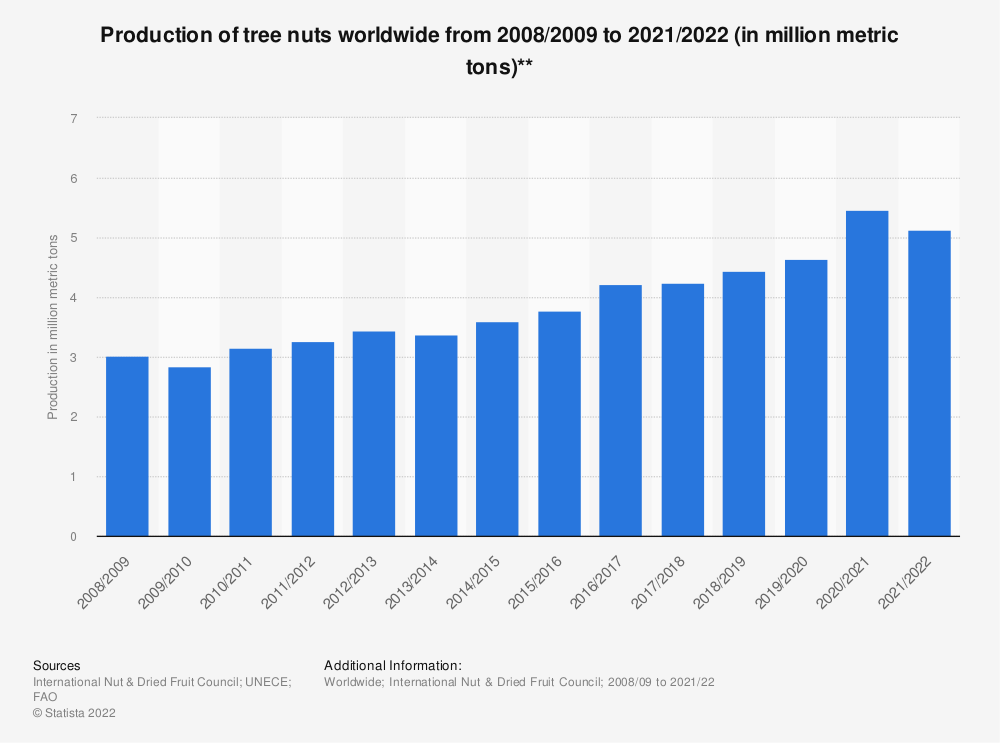 Statistic: Production of tree nuts worldwide from 2008/2009 to 2018/2019 (in million metric tons)** | Statista