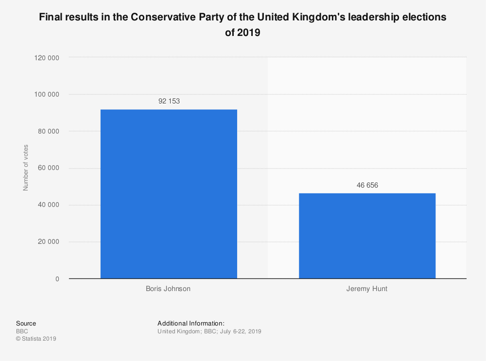 Statistic: Final results in the Conservative Party of the United Kingdom's leadership elections of 2019 | Statista