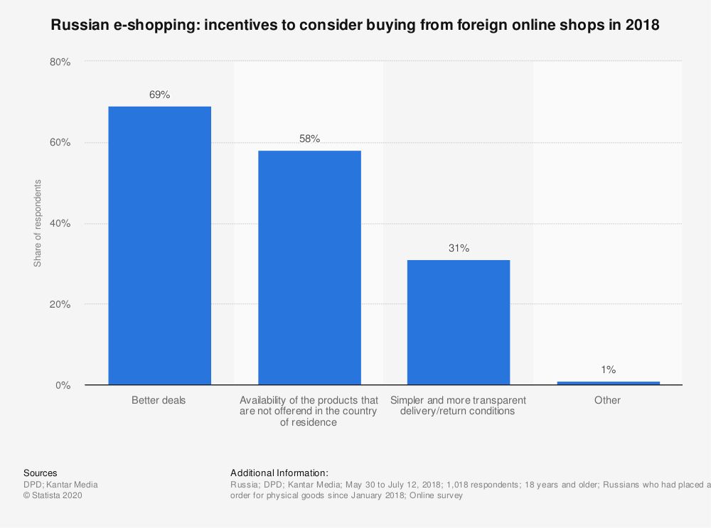 Statistic: Russian e-shopping: incentives to consider buying from foreign online shops in 2018 | Statista
