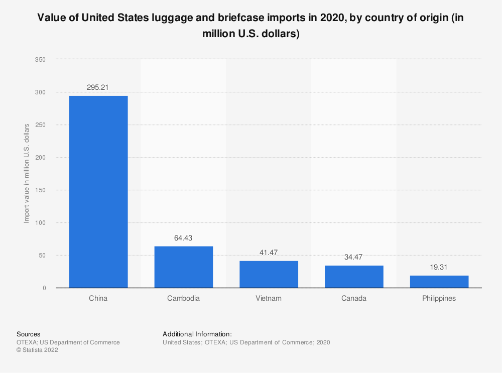 Statistic: Value of United States luggage and briefcase imports in 2019, by country of origin (in million U.S. dollars) | Statista