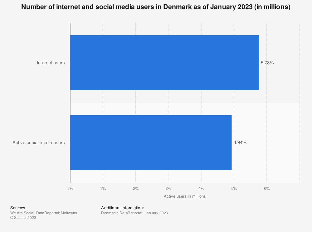 Statistic: Digital population in Denmark as of January 2021 (in millions) | Statista