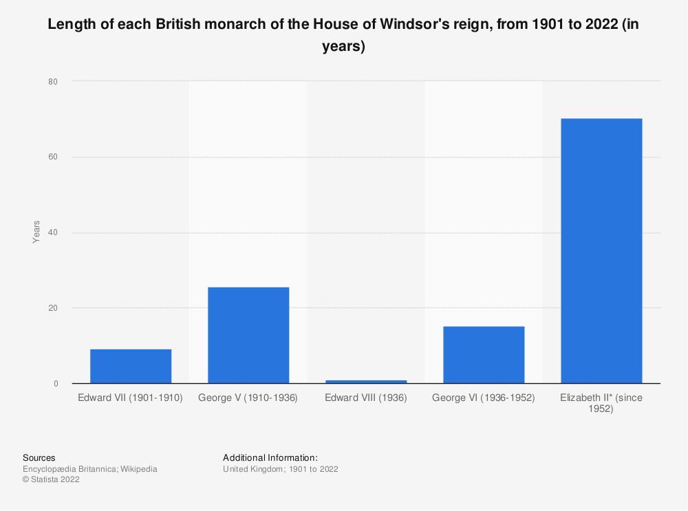 Statistic: Length of each British monarch of the House of Windsor's reign, from 1901 to 2021 (in years) | Statista
