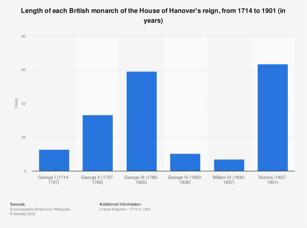 Statistic: Length of each British monarch of the House of Hanover's reign, from 1714 to 1901 (in years) | Statista