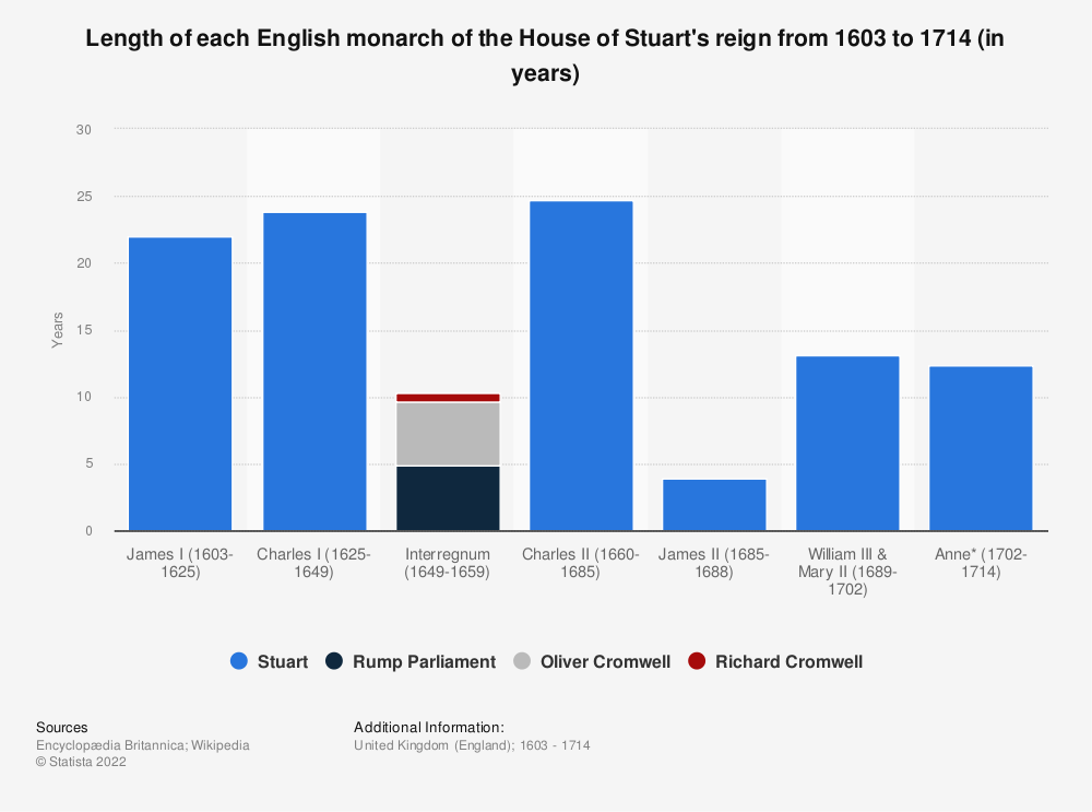 Statistic: Length of each English monarch of the House of Stuart's reign from 1603 to 1714 (in years) | Statista
