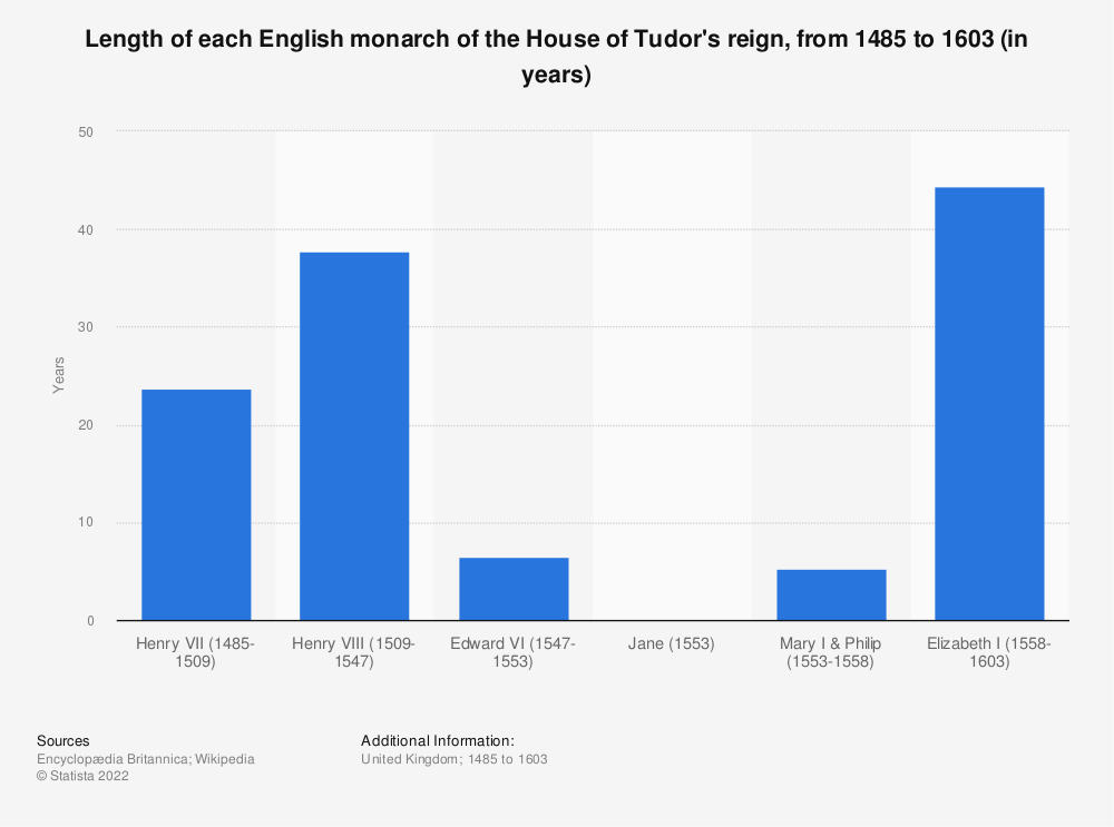 Statistic: Length of each English monarch of the House of Tudor's reign, from 1485 to 1603 (in years) | Statista