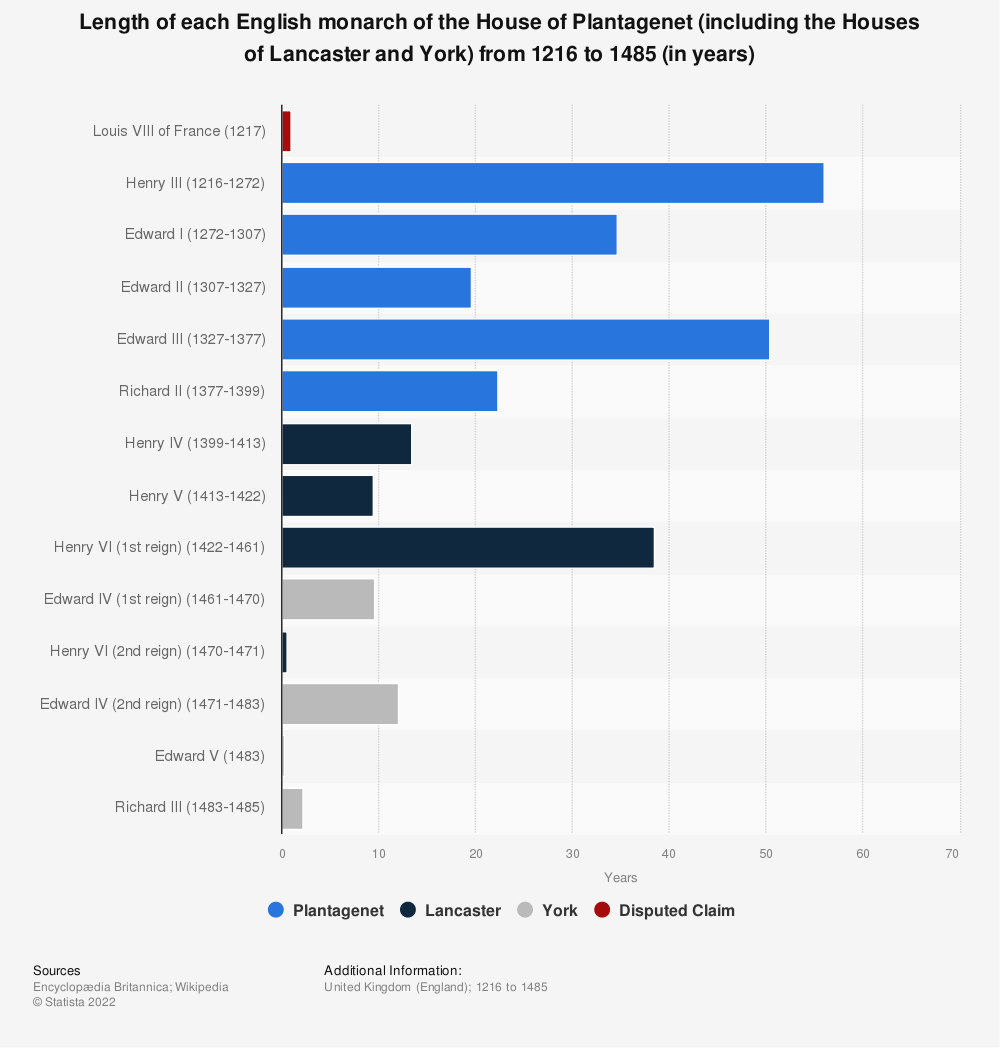 Statistic: Length of each English monarch of the House of Plantagenet (including the Houses of Lancaster and York) from 1216 to 1485 (in years)   Statista