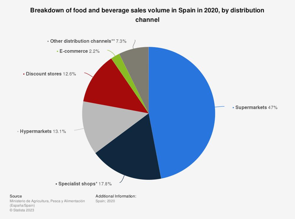 Statistic: Breakdown of food and beverage sales volume in Spain in 2019, by distribution channel  | Statista