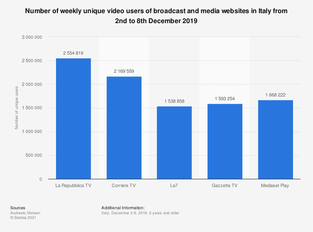Statistic: Number of weekly unique video users of broadcast and media websites in Italy from 2nd to 8th December 2019 | Statista