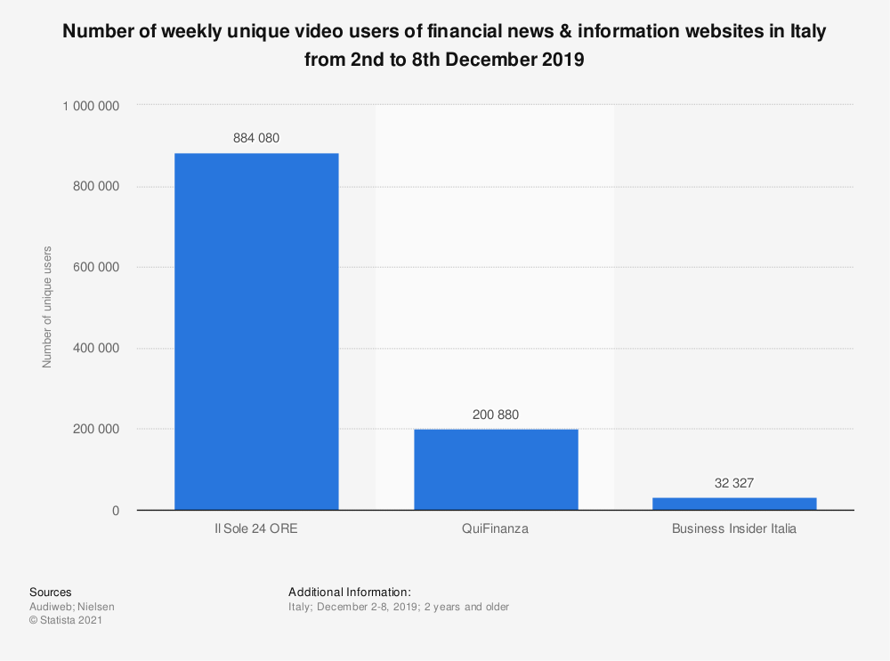 Statistic: Number of weekly unique video users of financial news & information websites in Italy from 2nd to 8th December 2019 | Statista