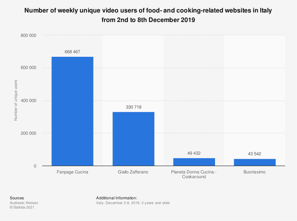 Statistic: Number of weekly unique video users of food- and cooking-related websites in Italy from 2nd to 8th December 2019 | Statista