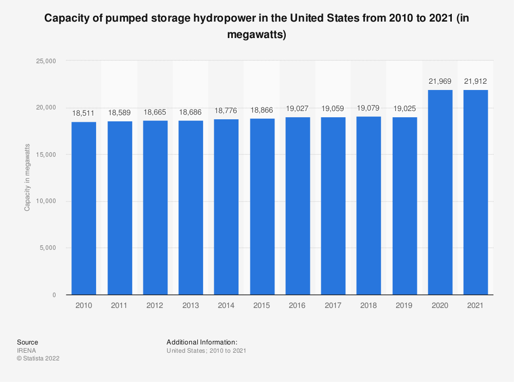 Statistic: Capacity of pumped storage hydropower in the United States from 2009 to 2018 (in megawatts) | Statista