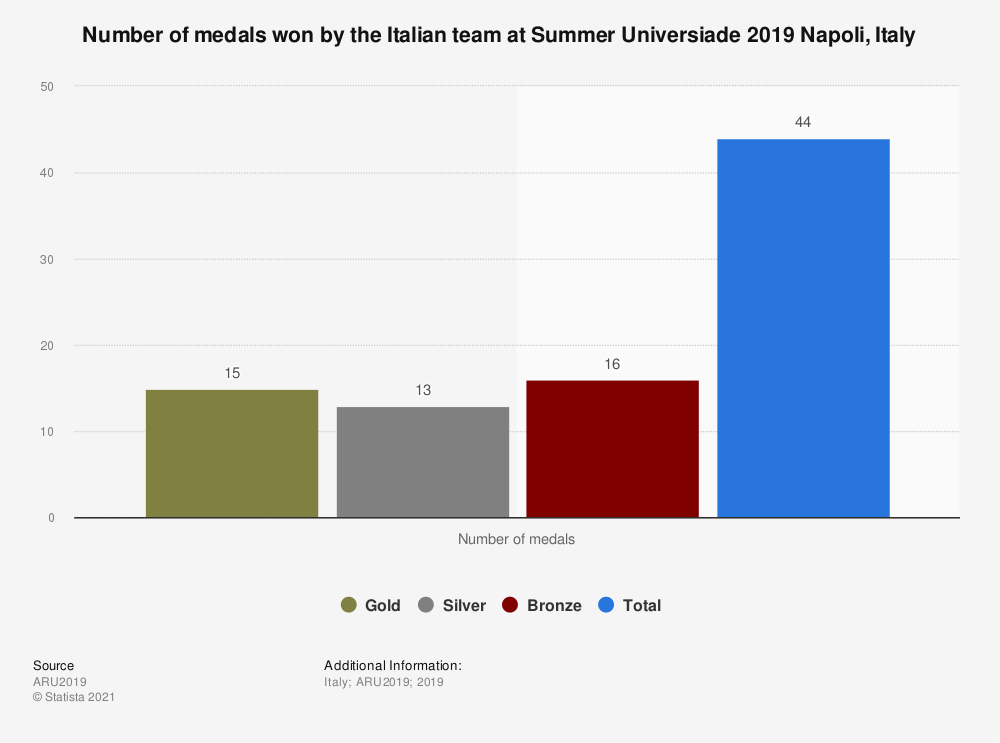 Statistic: Number of medals won by the Italian team at Summer Universiade 2019 Napoli, Italy   Statista