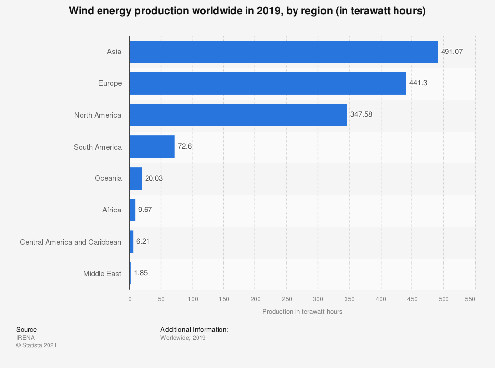 Statistic: Wind energy production worldwide in 2017, by region (in terawatt hours) | Statista