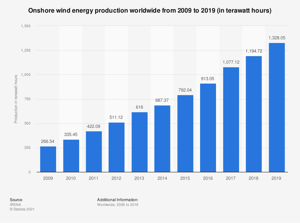 Statistic: Onshore wind energy production worldwide from 2009 to 2018 (in terawatt hours) | Statista