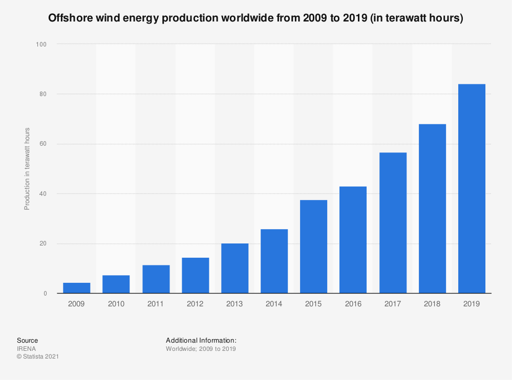 Statistic: Offshore wind energy production worldwide from 2009 to 2017 (in terawatt hours) | Statista