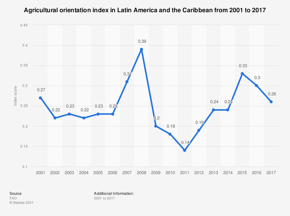 Statistic: Agricultural orientation index in Latin America and the Caribbean from 2001 to 2017   Statista