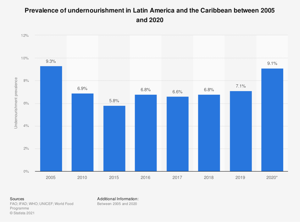 Statistic: Prevalence of undernourishment in Latin America and the Caribbean between 2005 and 2018 | Statista