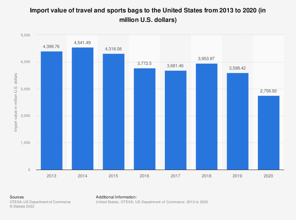 Statistic: Import value of travel and sports bags to the United States from 2013 to 2019 (in million U.S. dollars) | Statista