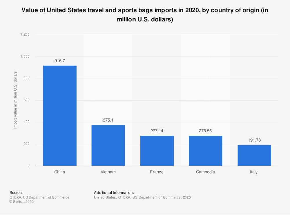 Statistic: Value of United States travel and sports bags imports in 2019, by country of origin (in million U.S. dollars) | Statista