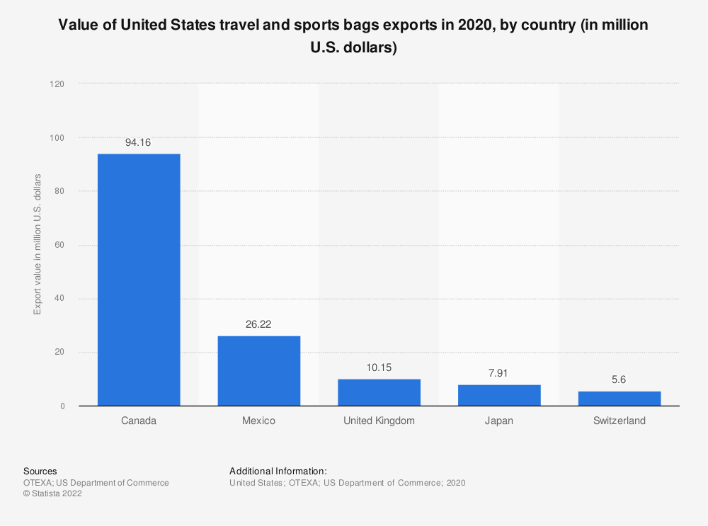 Statistic: Value of United States travel and sports bags exports in 2019, by country (in million U.S. dollars) | Statista