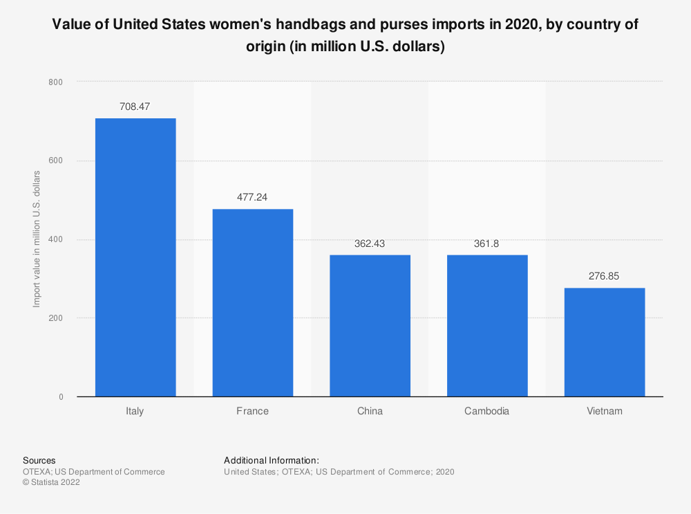 Statistic: Value of United States women's handbags and purses imports in 2018, by country of origin (in million U.S. dollars) | Statista