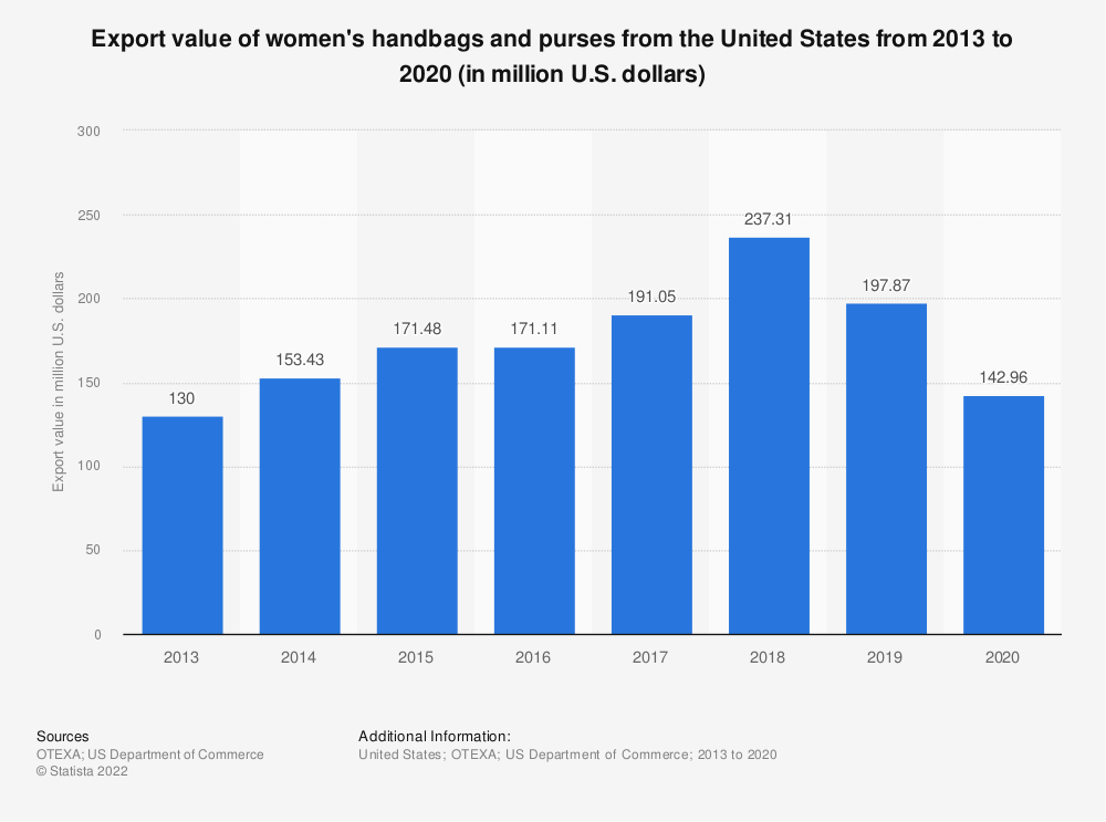 Statistic: Export value of women's handbags and purses from the United States from 2013 to 2020 (in million U.S. dollars) | Statista