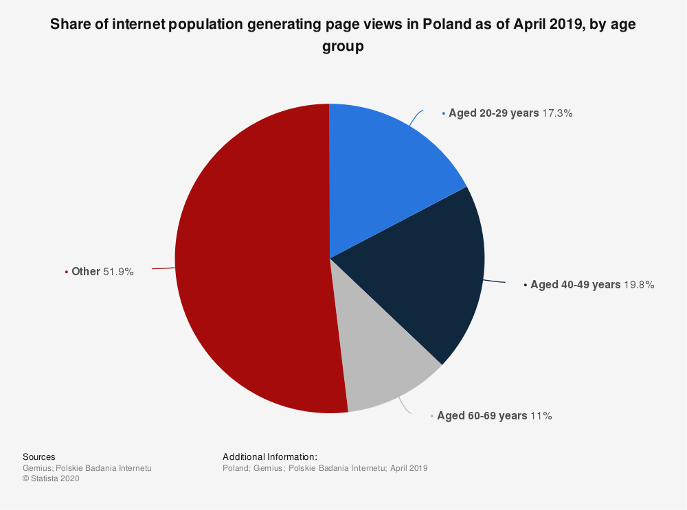 Statistic: Share of internet population generating page views in Poland as of April 2019, by age group | Statista