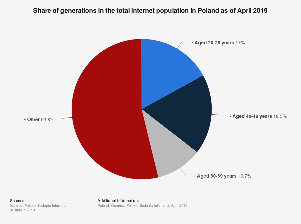 Statistic: Share of generations in the total internet population in Poland as of April 2019 | Statista