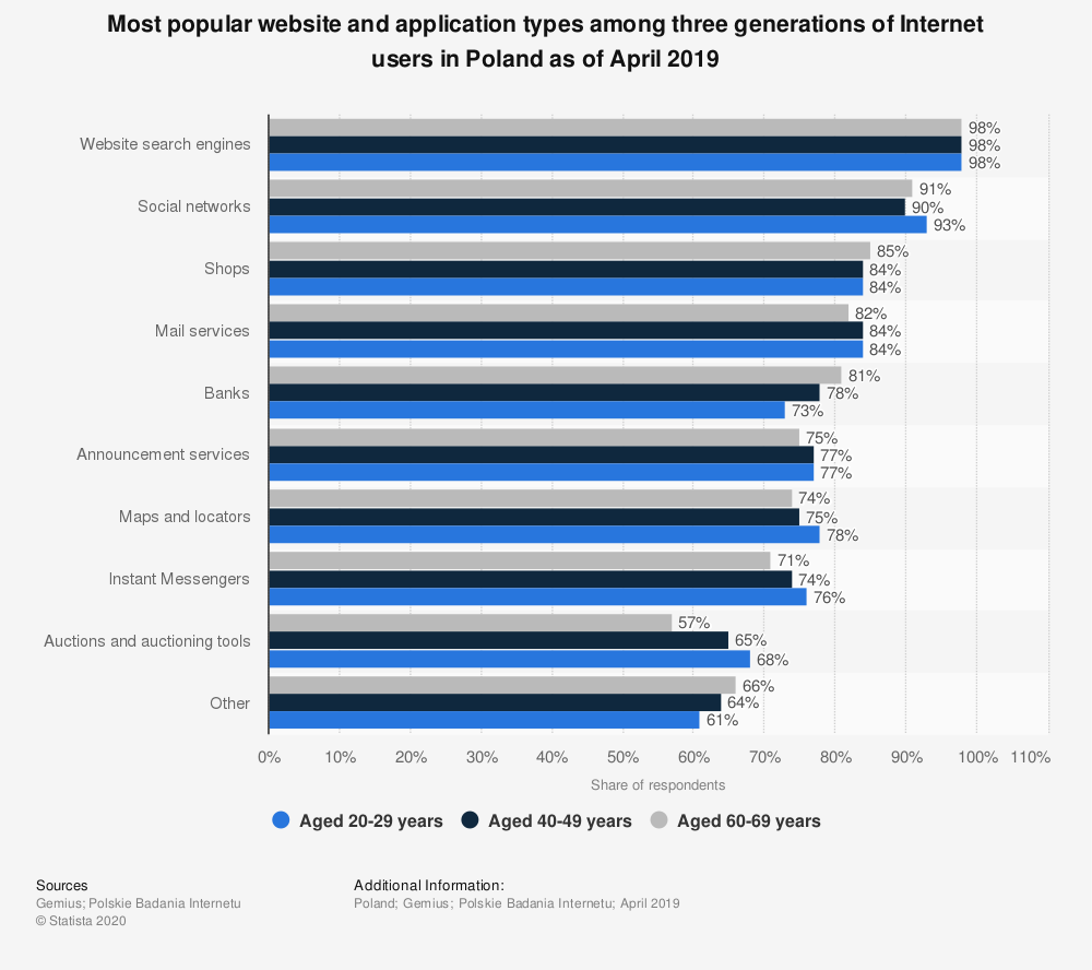 Statistic: Most popular website and application types among three generations of Internet users in Poland as of April 2019 | Statista