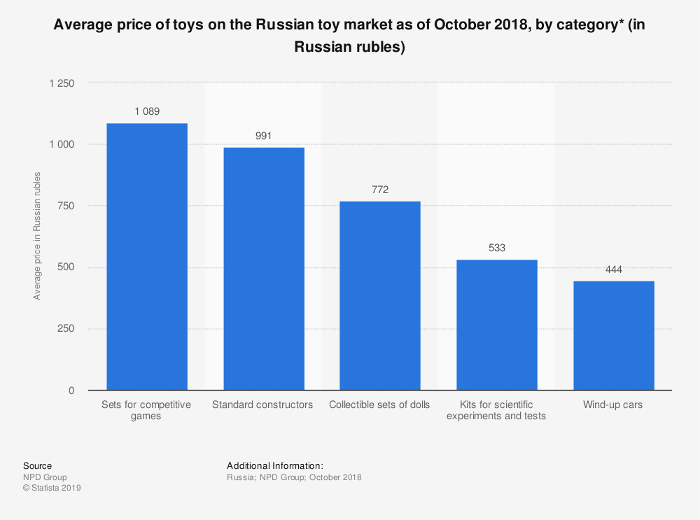 Statistic: Average price of toys on the Russian toy market as of October 2018, by category* (in Russian rubles) | Statista