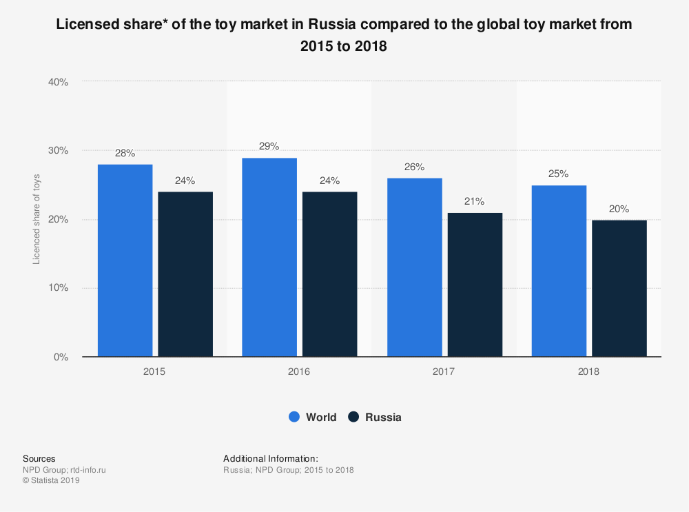 Statistic: Licensed share* of the toy market in Russia compared to the global toy market from 2015 to 2018 | Statista