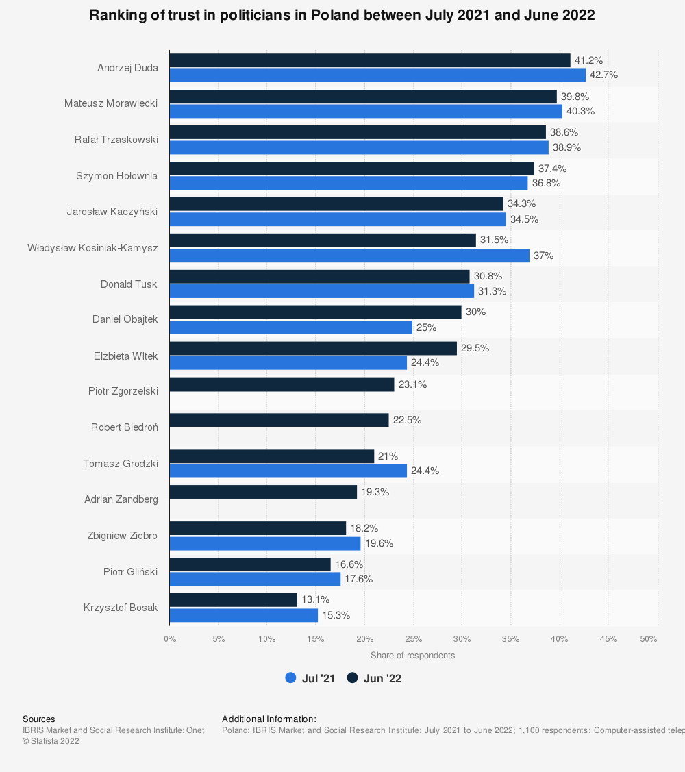 Statistic: Ranking of trust in politicians in Poland in 2021   Statista