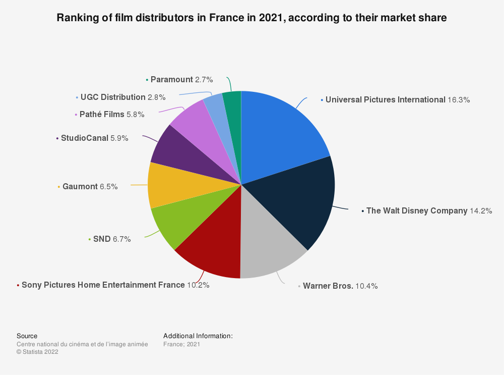Statistic: Ranking of film distributors in France in 2018, according to their market share | Statista