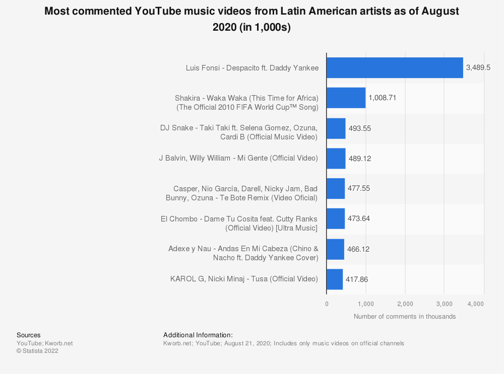 Statistic: Most commented YouTube music videos from Latin American artists as of July 2019 (in 1,000s) | Statista