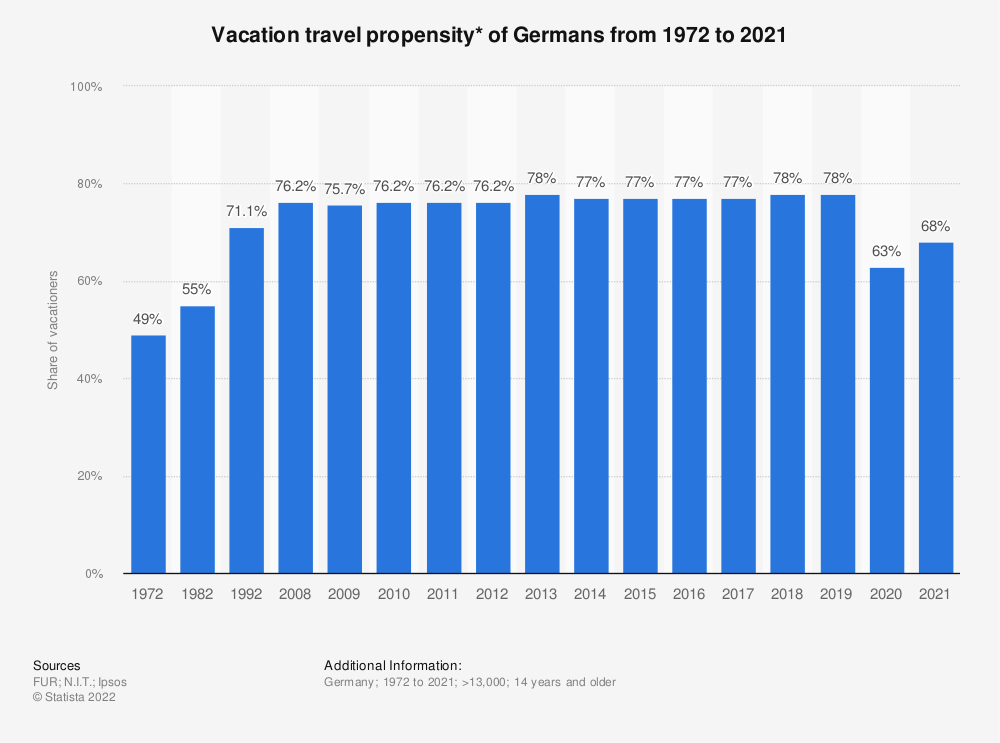 Statistic: Holiday travel propensity* of Germans from 1972 to 2018 | Statista