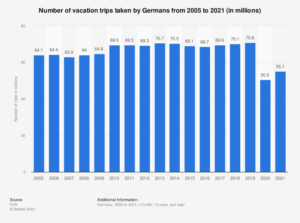 Statistic: Number of holiday trips taken by Germans from 2005 to 2018 | Statista