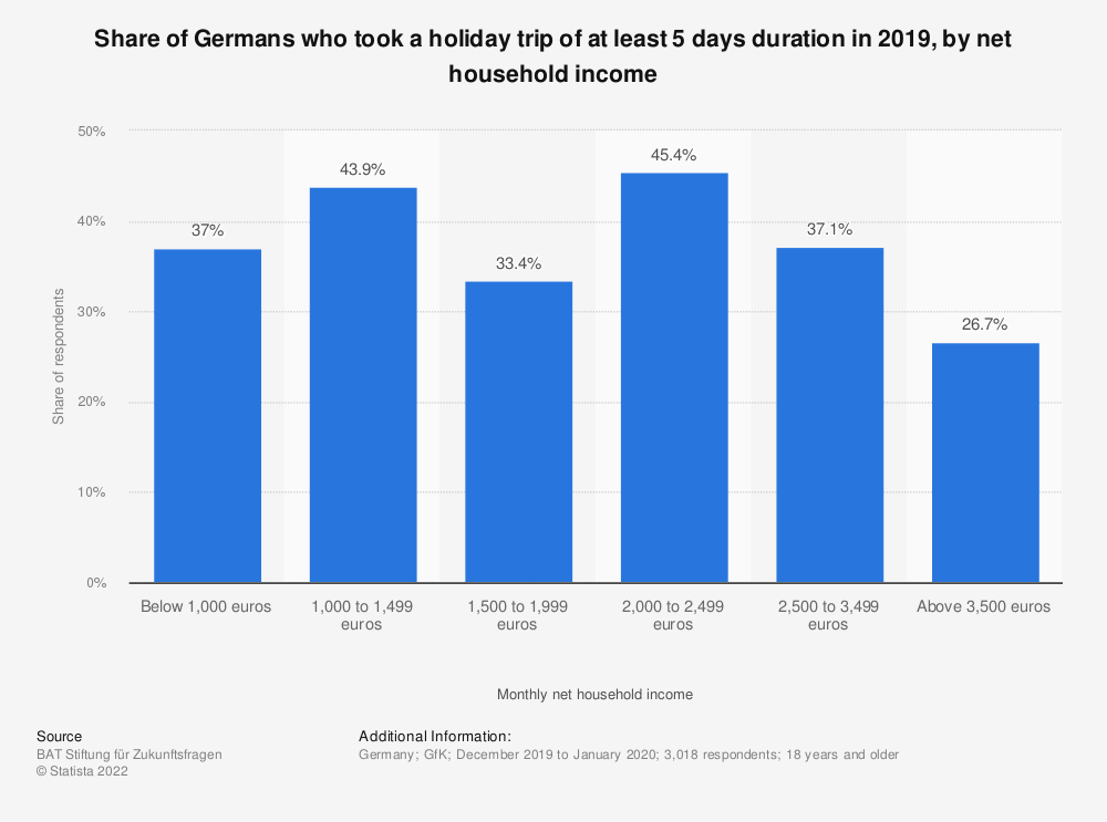 Statistic: Share of Germans who took a holiday trip of at least 5 days duration in 2018,  by net household income | Statista