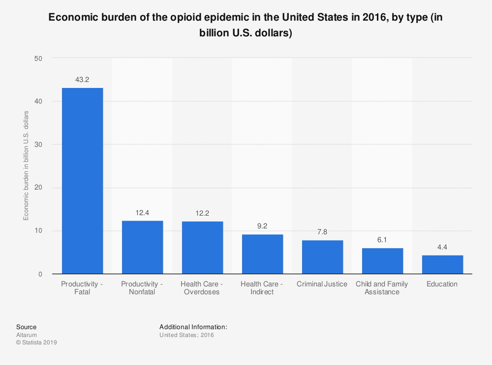 Statistic: Economic burden of the opioid epidemic in the United States in 2016, by type (in billion U.S. dollars) | Statista
