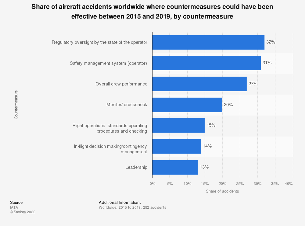 Statistic: Share of aircraft accidents worldwide where countermeasures could have been effective between 2014 and 2018, by countermeasure | Statista