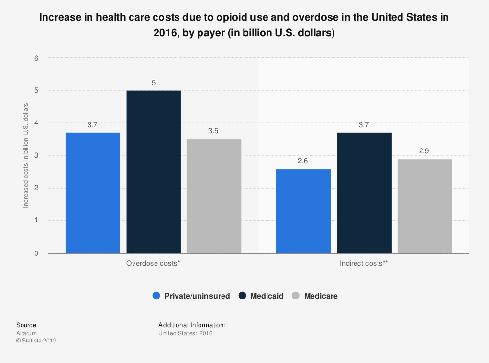 Statistic: Increase in health care costs due to opioid use and overdose in the United States in 2016, by payer (in billion U.S. dollars) | Statista